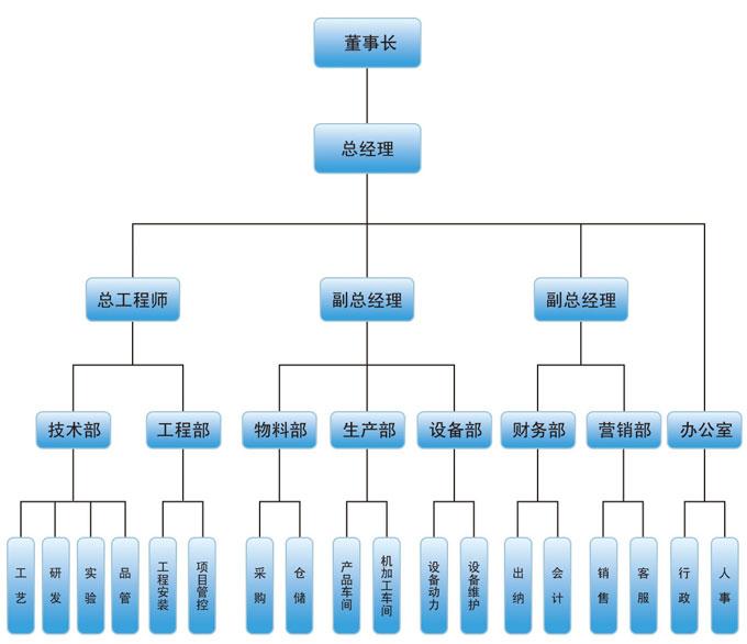 安全生产组织机构框架图